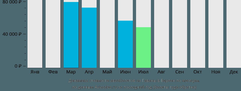 Динамика стоимости авиабилетов из Гаваны в Берлин по месяцам