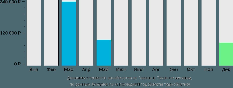 Динамика стоимости авиабилетов из Гаваны в Пекин по месяцам