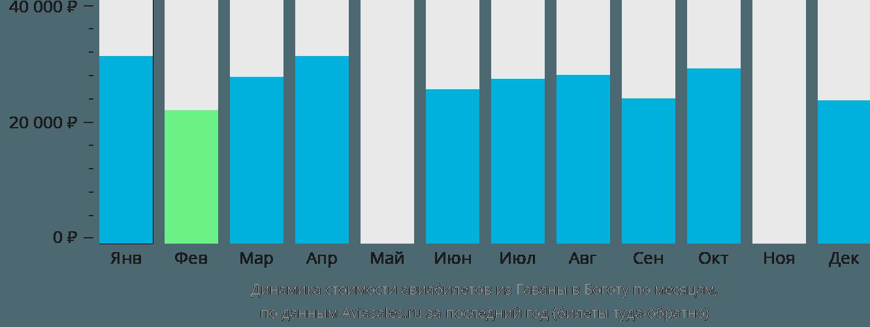 Динамика стоимости авиабилетов из Гаваны в Боготу по месяцам