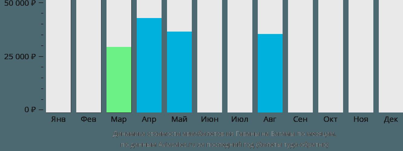 Динамика стоимости авиабилетов из Гаваны на Багамы по месяцам