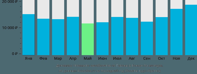Динамика стоимости авиабилетов из Гаваны в Канкун по месяцам
