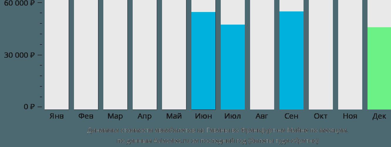Динамика стоимости авиабилетов из Гаваны во Франкфурт-на-Майне по месяцам