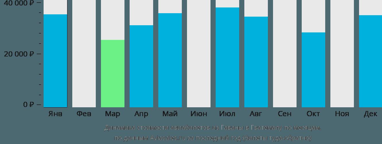 Динамика стоимости авиабилетов из Гаваны в Гватемалу по месяцам