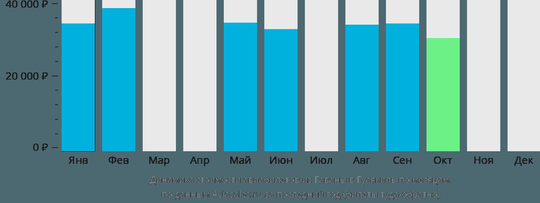 Динамика стоимости авиабилетов из Гаваны в Гуаякиль по месяцам