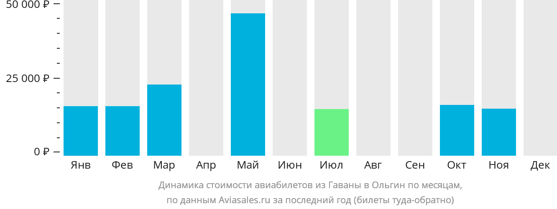 Динамика стоимости авиабилетов из Гаваны в Ольгин по месяцам