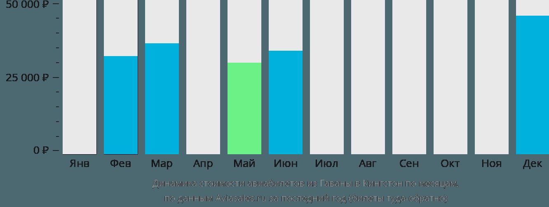Динамика стоимости авиабилетов из Гаваны в Кингстон по месяцам