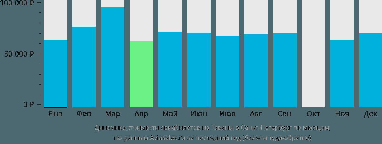Динамика стоимости авиабилетов из Гаваны в Санкт-Петербург по месяцам