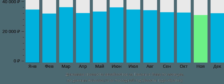 Динамика стоимости авиабилетов из Гаваны в Лиму по месяцам