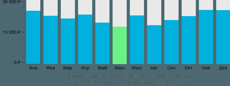 Динамика стоимости авиабилетов из Гаваны в Мехико по месяцам