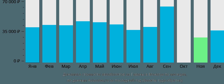 Динамика стоимости авиабилетов из Гаваны в Манагуа по месяцам