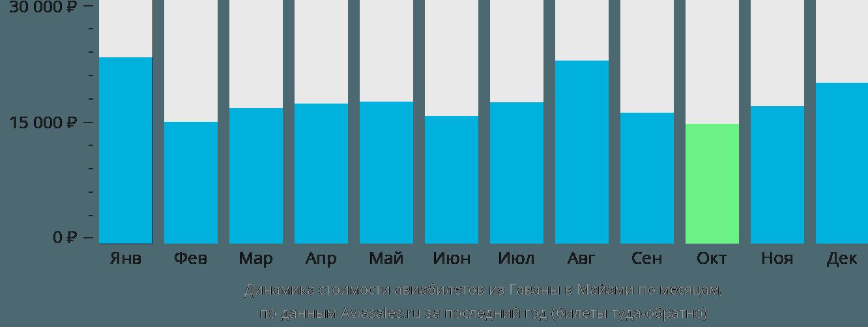Динамика стоимости авиабилетов из Гаваны в Майами по месяцам