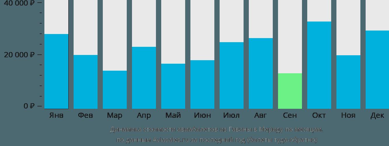Динамика стоимости авиабилетов из Гаваны в Мериду по месяцам