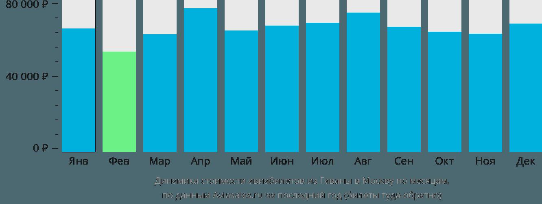Динамика стоимости авиабилетов из Гаваны в Москву по месяцам