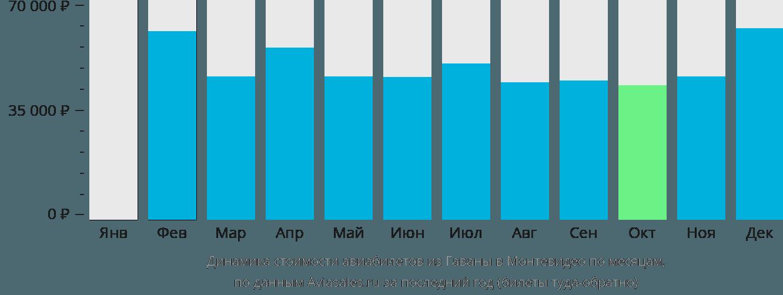 Динамика стоимости авиабилетов из Гаваны в Монтевидео по месяцам