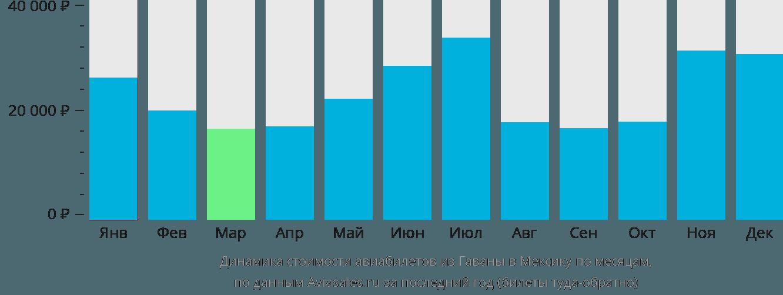 Динамика стоимости авиабилетов из Гаваны в Мексику по месяцам