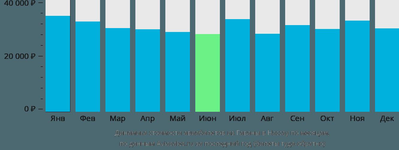 Динамика стоимости авиабилетов из Гаваны в Нассау по месяцам