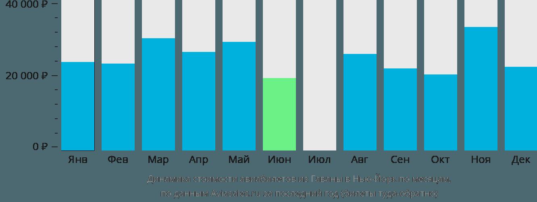 Динамика стоимости авиабилетов из Гаваны в Нью-Йорк по месяцам