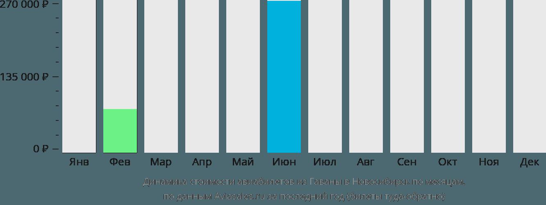 Динамика стоимости авиабилетов из Гаваны в Новосибирск по месяцам