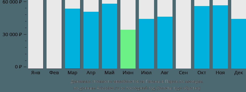 Динамика стоимости авиабилетов из Гаваны в Париж по месяцам
