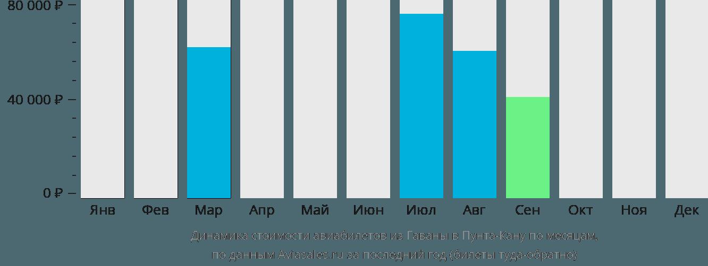 Динамика стоимости авиабилетов из Гаваны в Пунта-Кану по месяцам