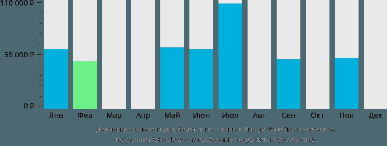 Динамика стоимости авиабилетов из Гаваны в Рио-де-Жанейро по месяцам