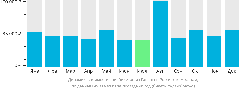 Динамика стоимости авиабилетов из Гаваны в Россию по месяцам