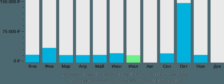 Динамика стоимости авиабилетов из Гаваны в Сантьяго по месяцам