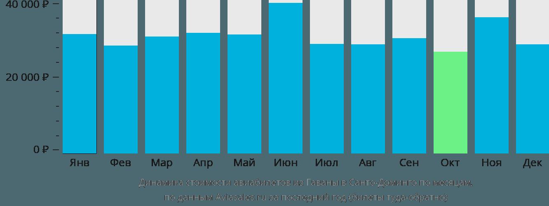 Динамика стоимости авиабилетов из Гаваны в Санто-Доминго по месяцам