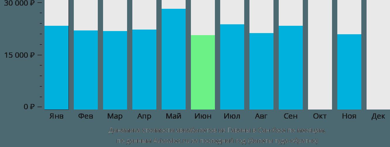 Динамика стоимости авиабилетов из Гаваны в Сан-Хосе по месяцам