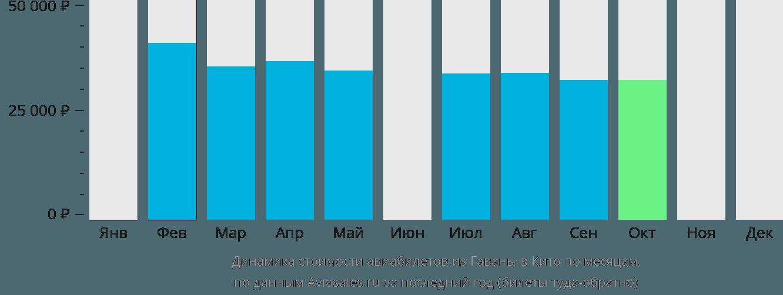 Динамика стоимости авиабилетов из Гаваны в Кито по месяцам