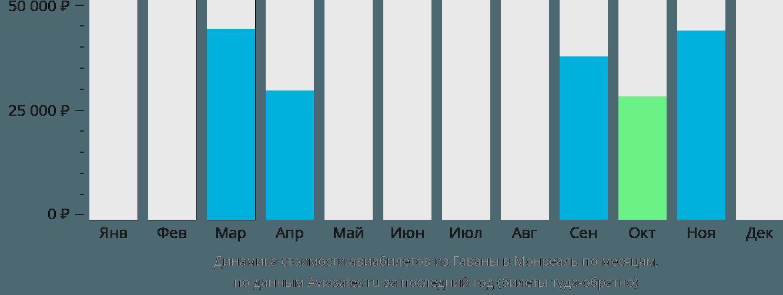 Динамика стоимости авиабилетов из Гаваны в Монреаль по месяцам