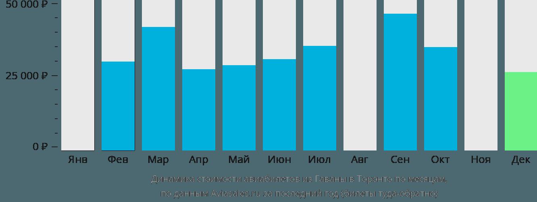 Динамика стоимости авиабилетов из Гаваны в Торонто по месяцам