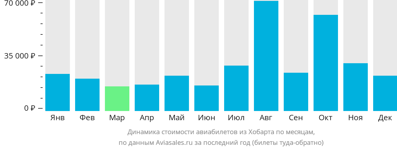 Динамика стоимости авиабилетов из Хобарта по месяцам