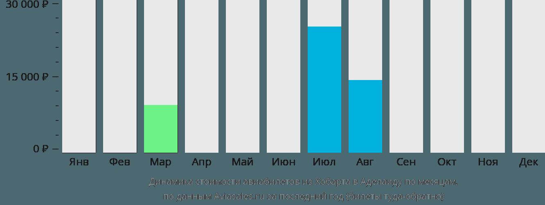 Динамика стоимости авиабилетов из Хобарта в Аделаиду по месяцам