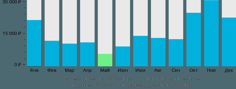 Динамика стоимости авиабилетов из Хобарта в Австралию по месяцам