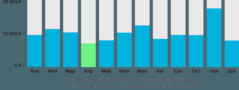 Динамика стоимости авиабилетов из Хобарта в Мельбурн по месяцам