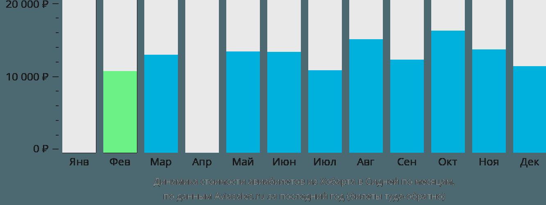 Динамика стоимости авиабилетов из Хобарта в Сидней по месяцам
