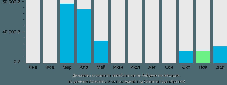 Динамика стоимости авиабилетов из Хейдена по месяцам