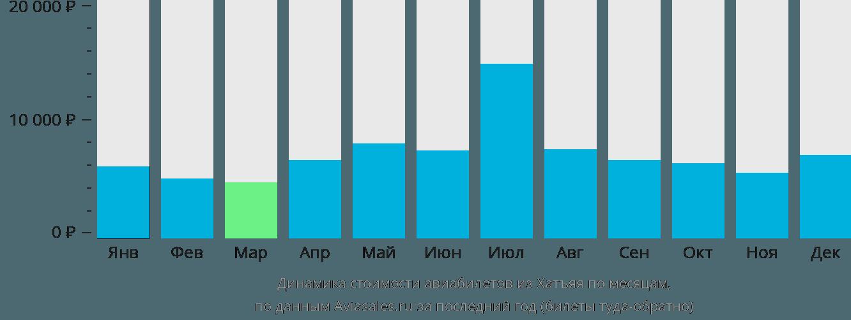 Динамика стоимости авиабилетов из Хатъяя по месяцам