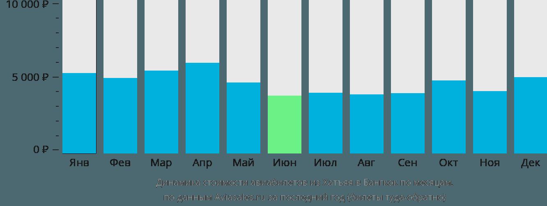 Динамика стоимости авиабилетов из Хатъяя в Бангкок по месяцам