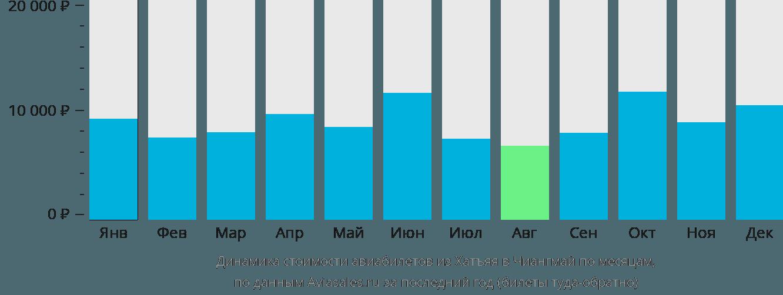 Динамика стоимости авиабилетов из Хатъяя в Чиангмай по месяцам