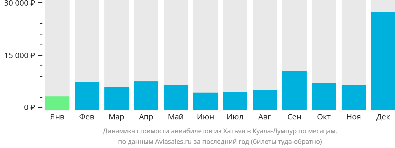Динамика стоимости авиабилетов из Хатъяя в Куала-Лумпур по месяцам