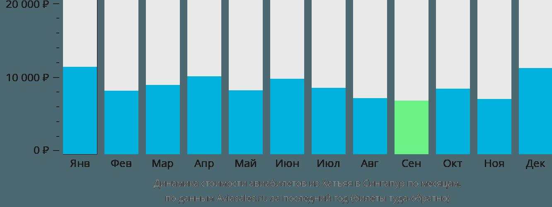 Динамика стоимости авиабилетов из Хатъяя в Сингапур по месяцам