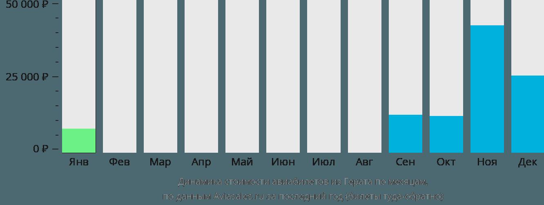 Динамика стоимости авиабилетов из Герата по месяцам