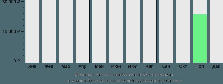 Динамика стоимости авиабилетов из Хехо по месяцам