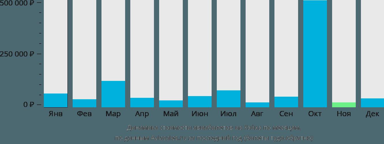 Динамика стоимости авиабилетов из Хэйхэ по месяцам