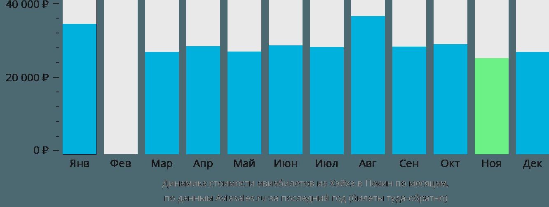 Динамика стоимости авиабилетов из Хэйхэ в Пекин по месяцам