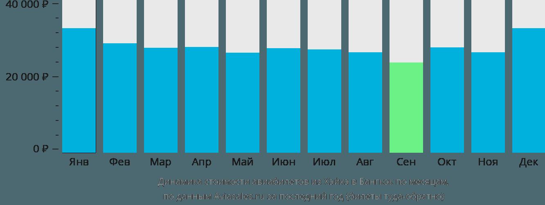 Динамика стоимости авиабилетов из Хэйхэ в Бангкок по месяцам