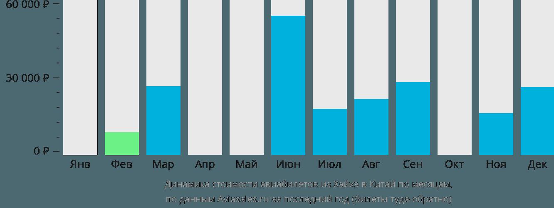 Динамика стоимости авиабилетов из Хэйхэ в Китай по месяцам