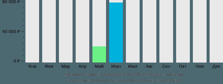 Динамика стоимости авиабилетов из Хэйхэ в Далянь по месяцам